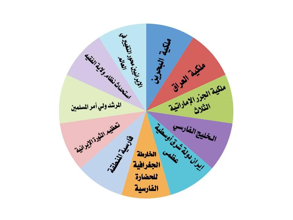 تحميل كتاب استهداف اهل السنة في الشرق الاوسط pdf